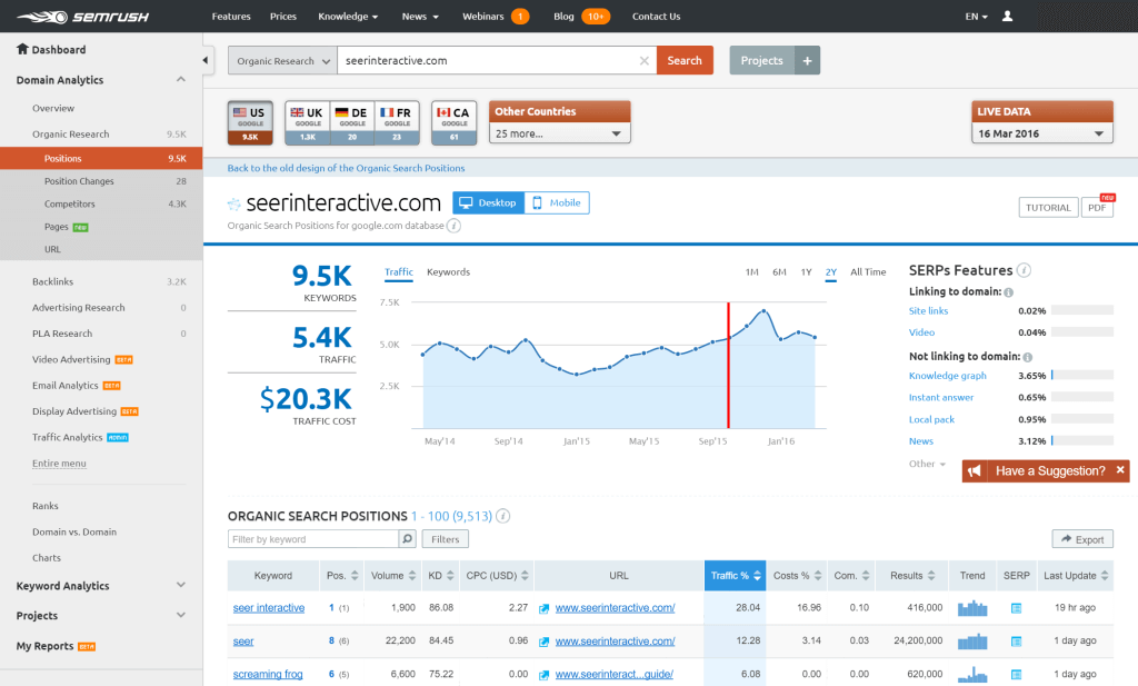 semrush_ecommerce_marketing_tools_adnabu